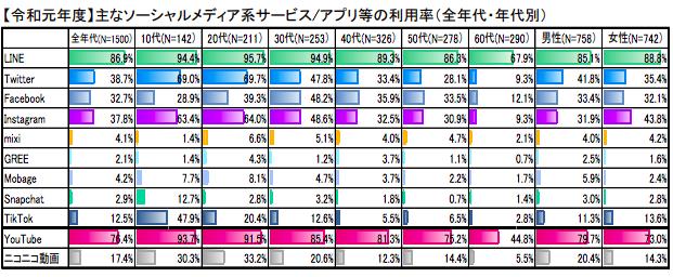 主なソーシャルメディア系サービス・アプリ等の利用率