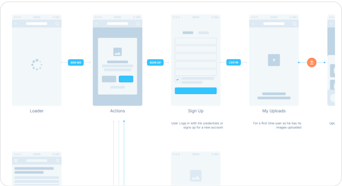 Userflow flow user interface kit examples, up close.