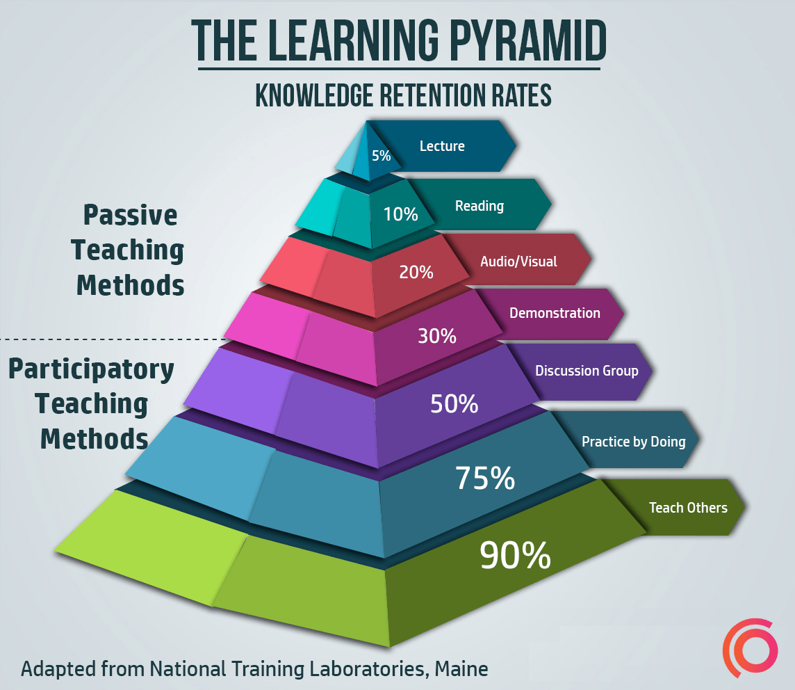 Learning-Pyramid-synap