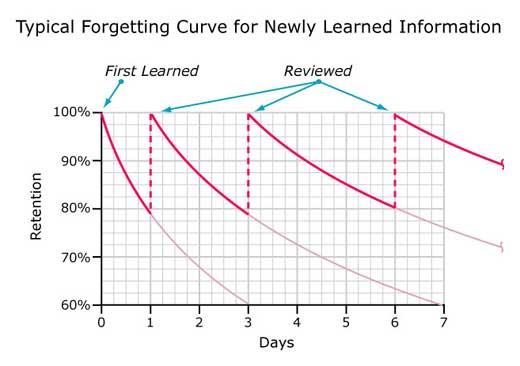 A forgetting curve model via Marketing91