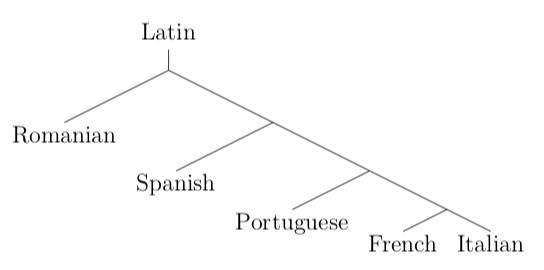 Resultado de imagen para romance language family tree