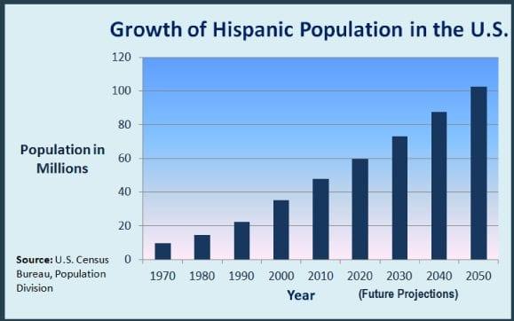 hispanic population