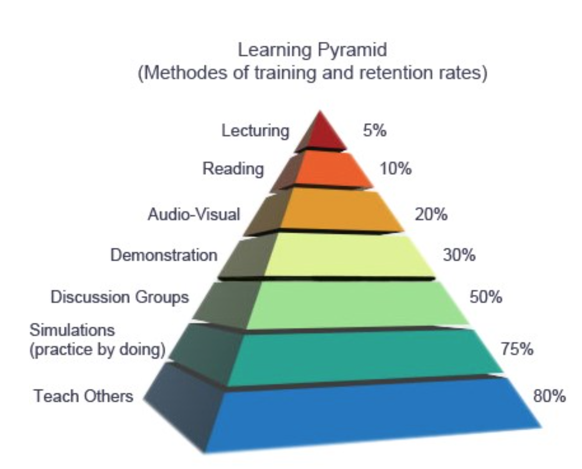 Image result for learning pyramid