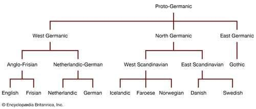 germanic-language