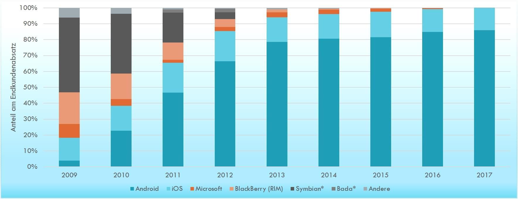 Statistik Anzahl mobiler Betriebssysteme
