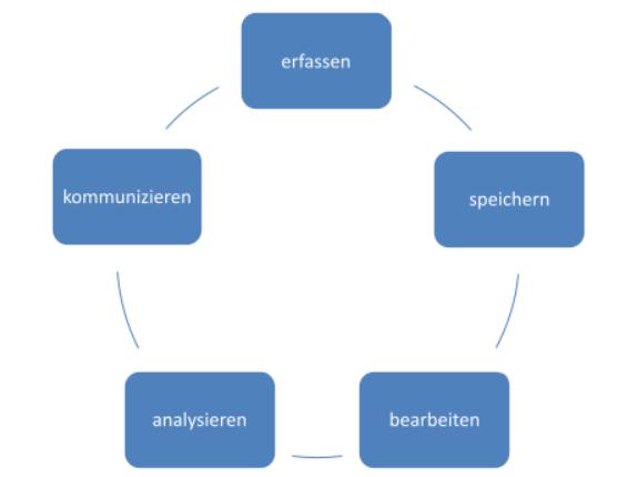 Data Science Kreislauf
