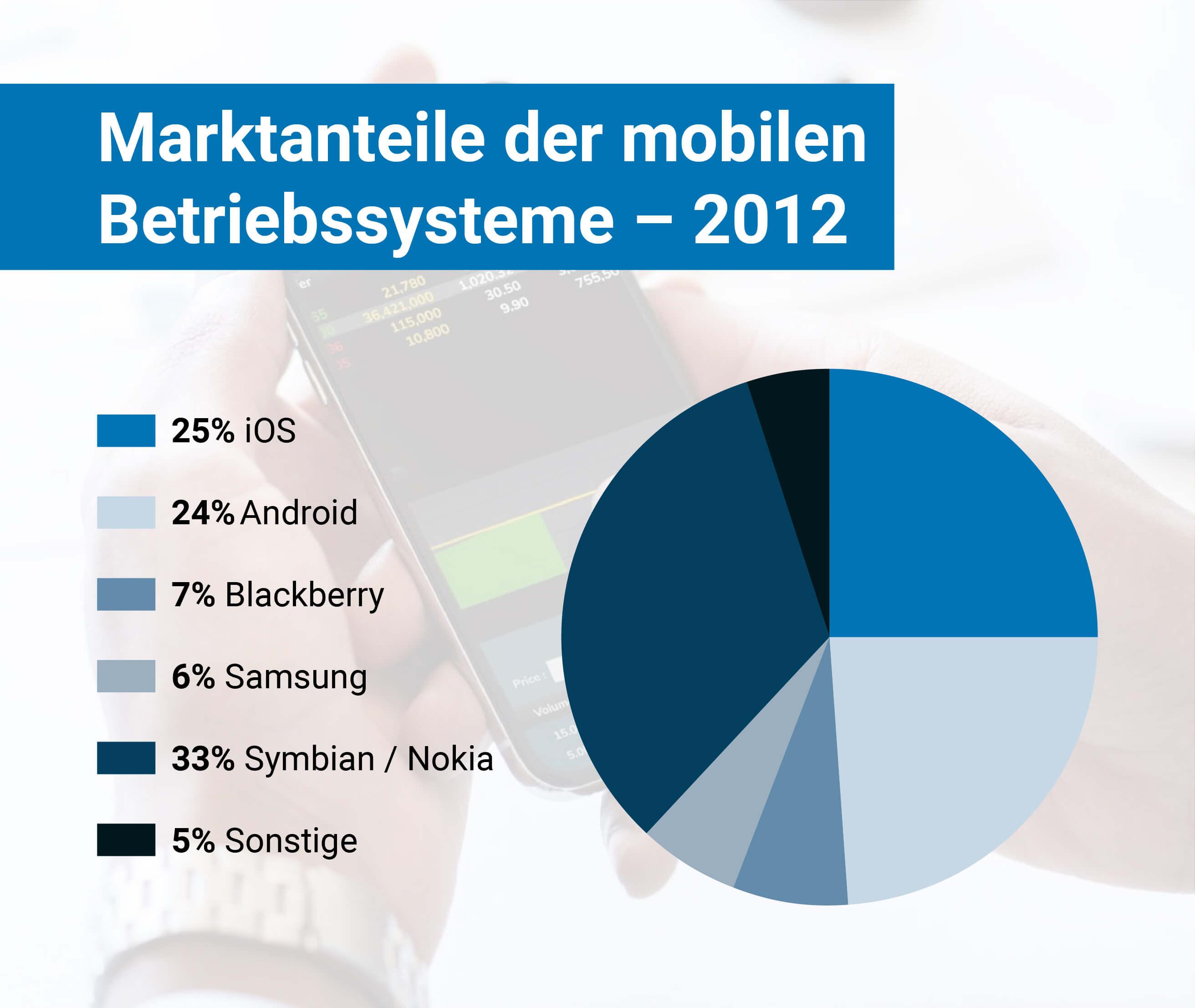 Marktanteile mobiler Betriebssysteme 2012