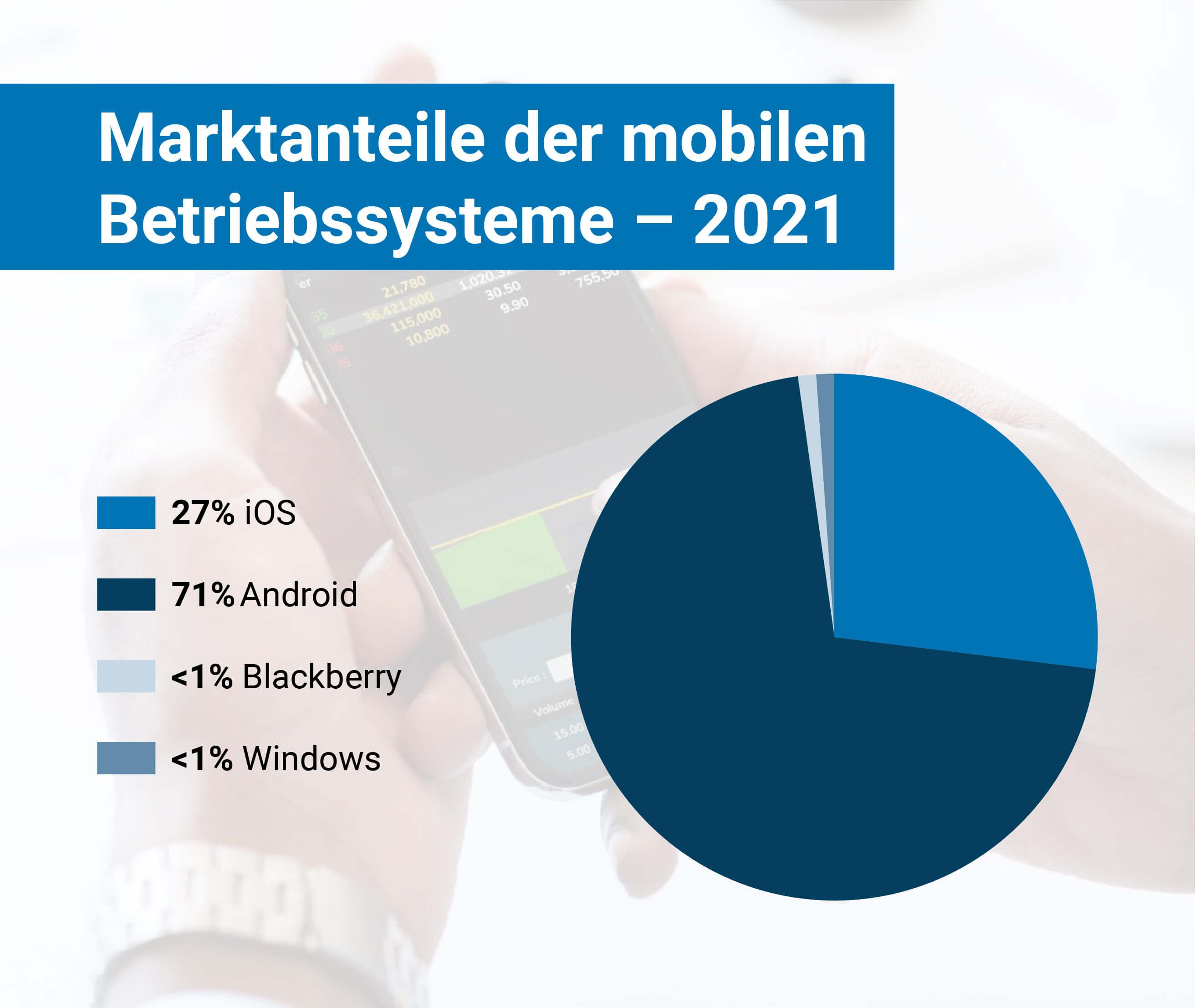 Marktanteile mobiler Betriebssysteme 2021