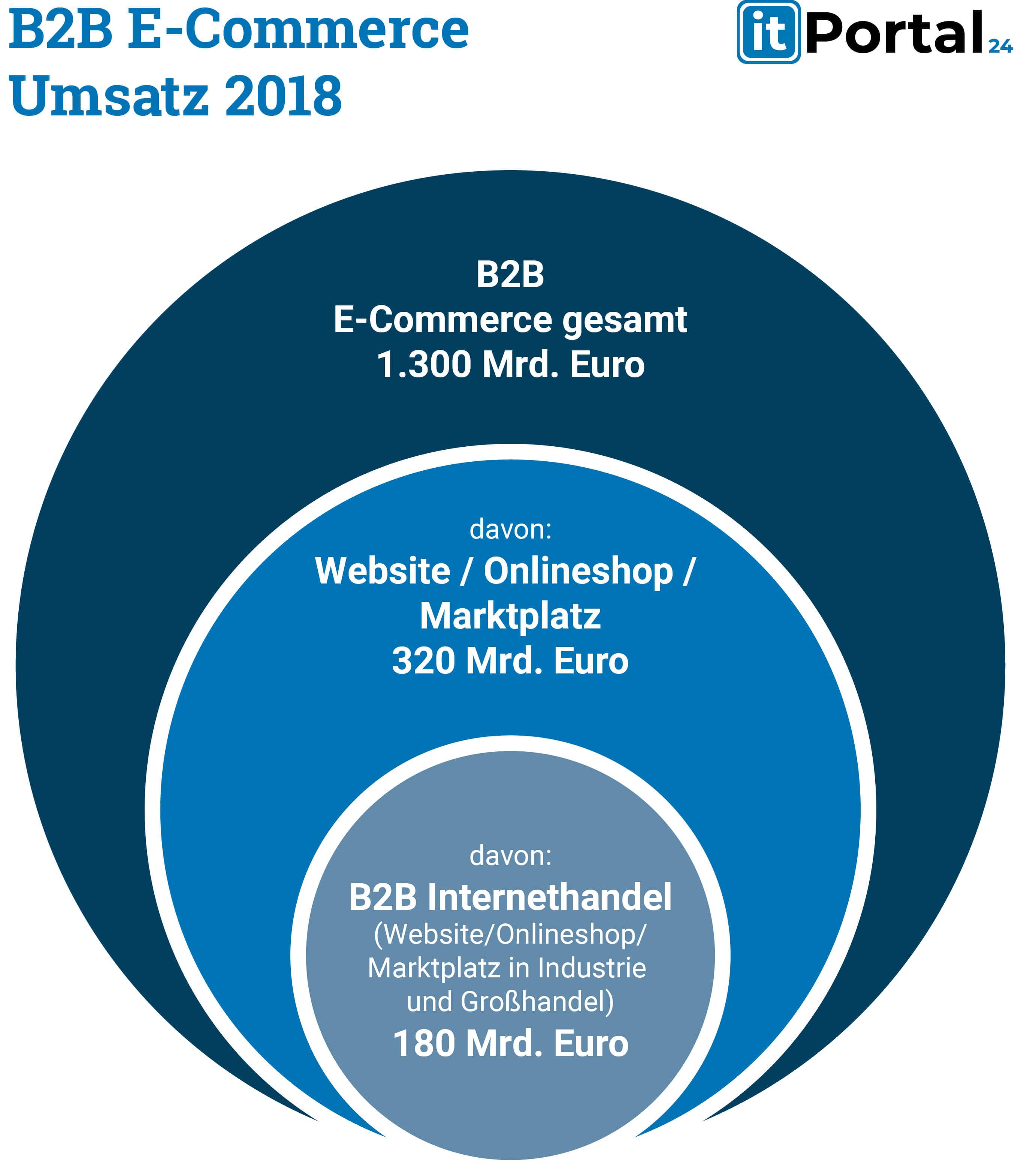B2B E-Commerce Umsatz 2018