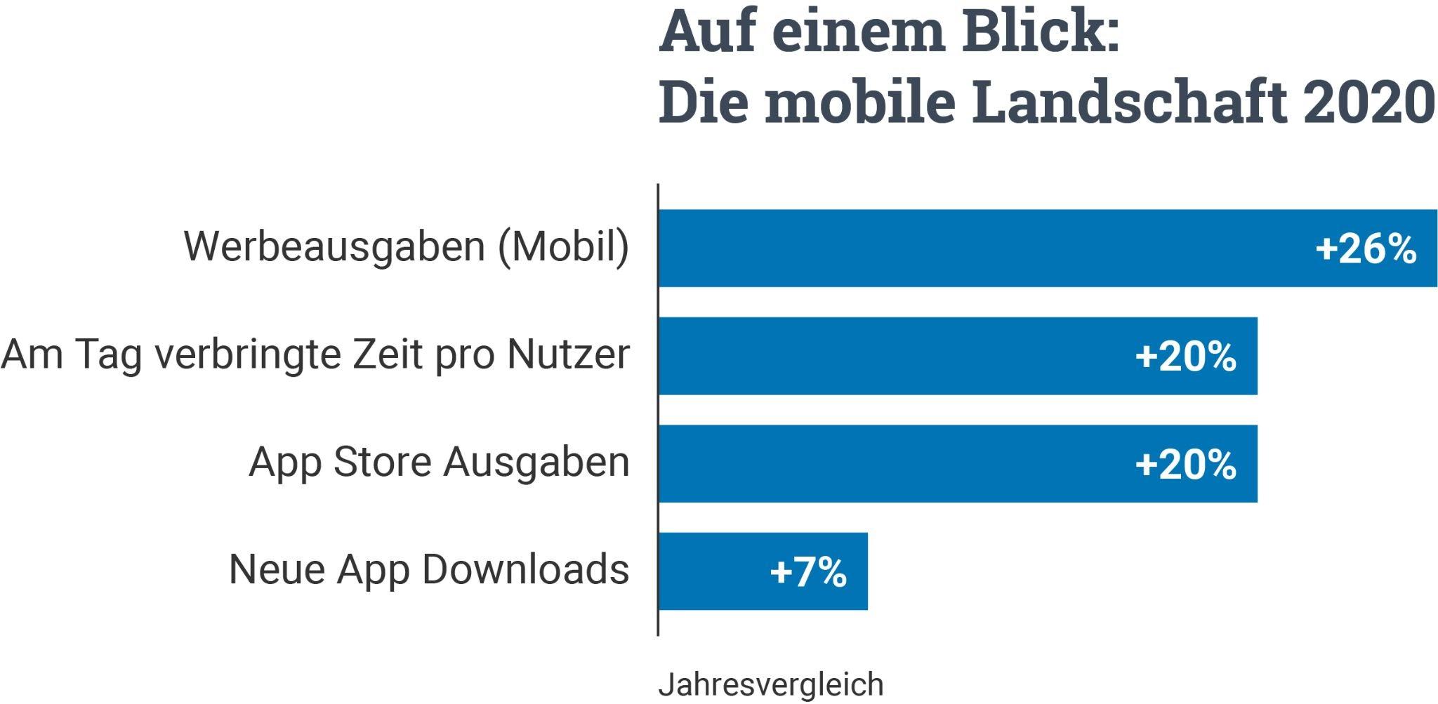 Anstieg App Branche