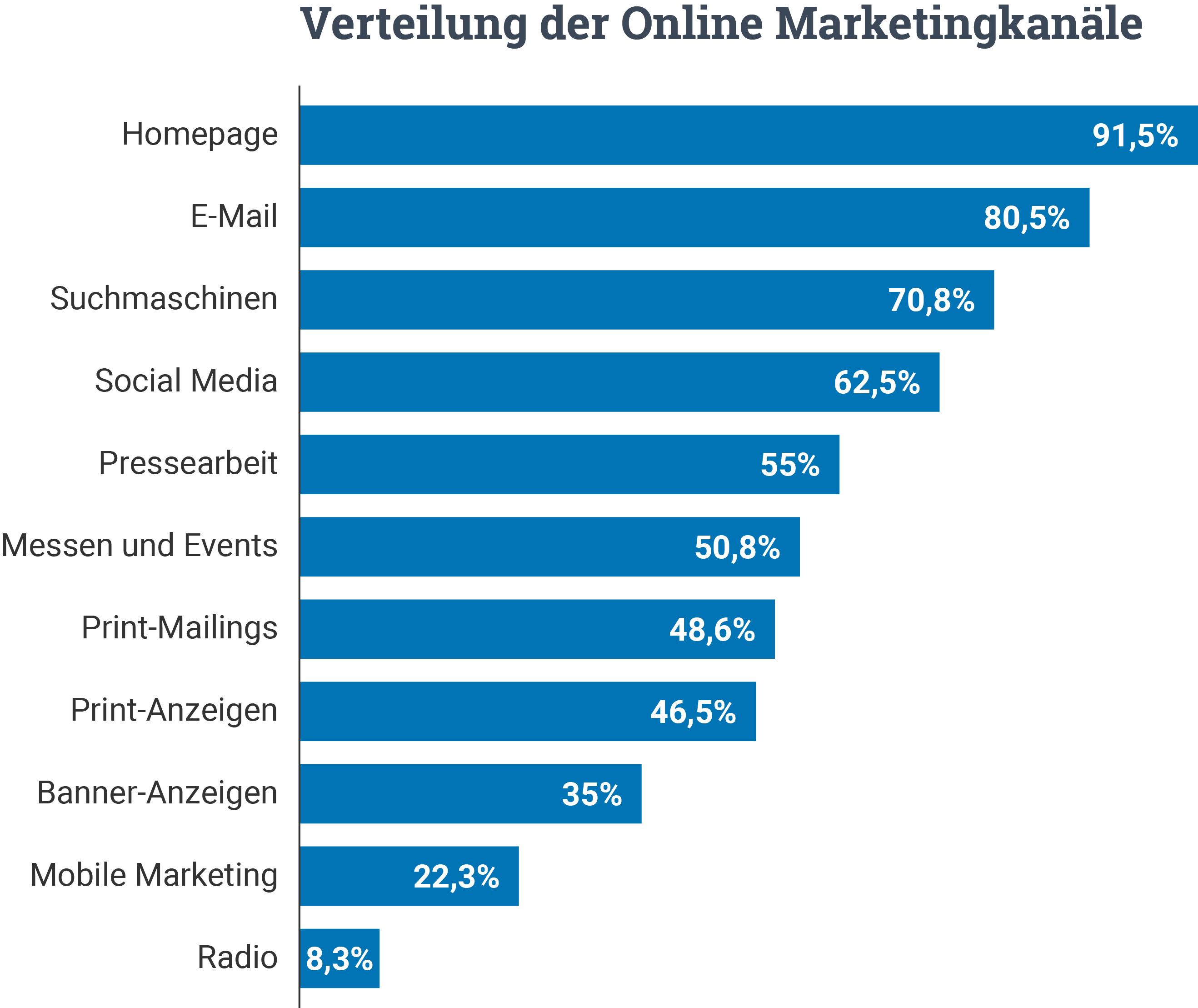 Verteilung Online Marketingkanäle Statistik