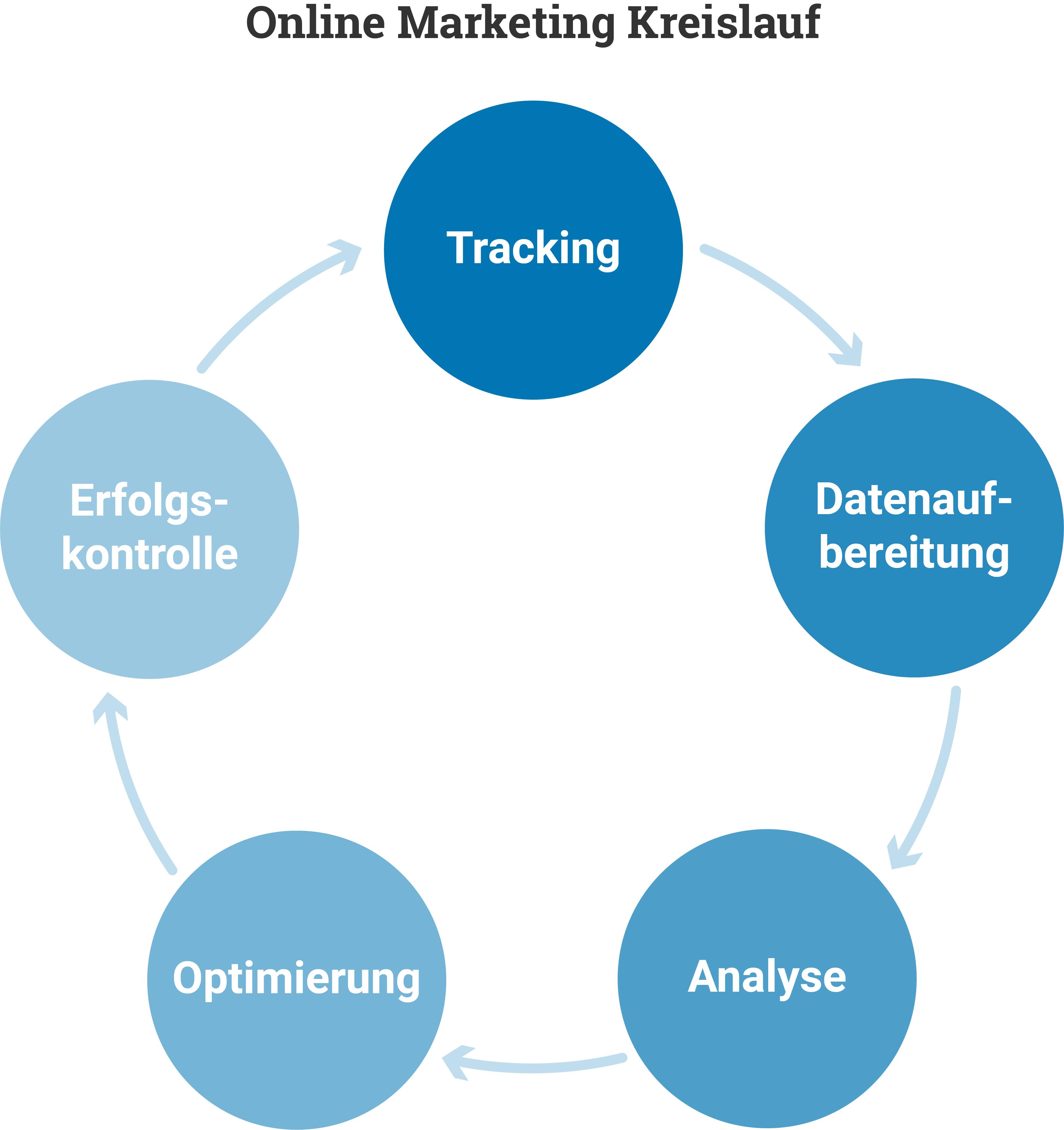 Online Marketing Kreislauf