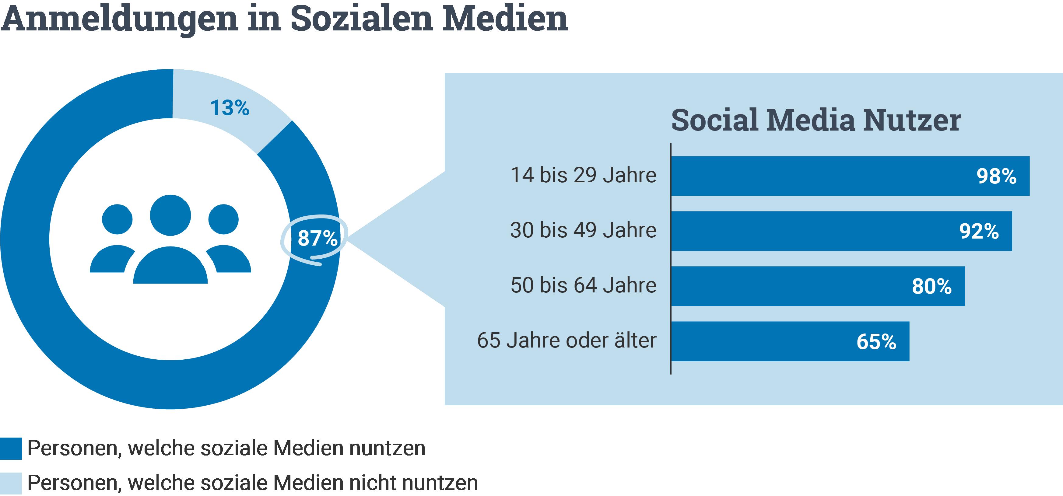 Anmeldungen in Sozialen Medien Statistik