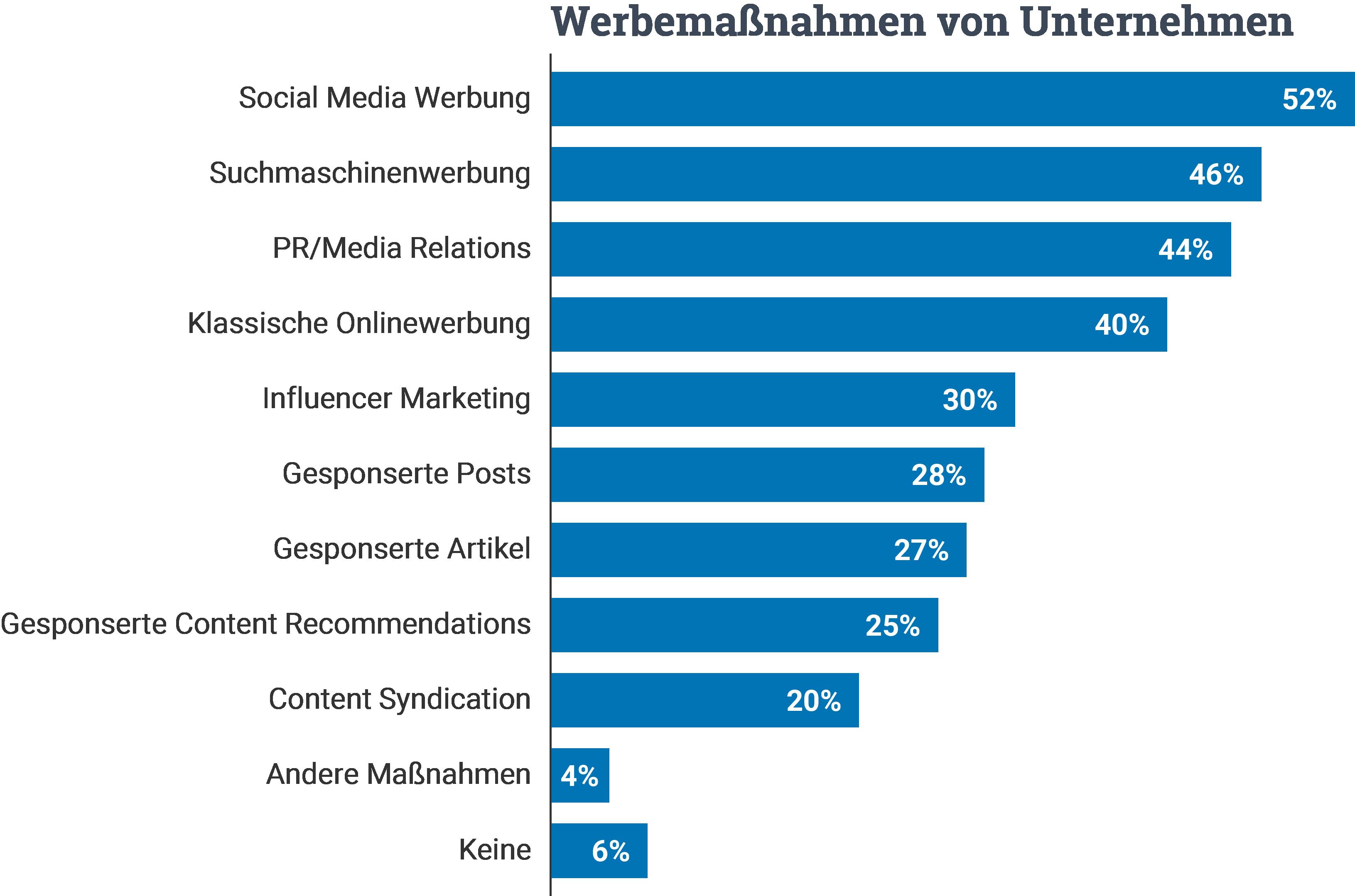 Werbemaßnahmen von Unternehmen Statistik