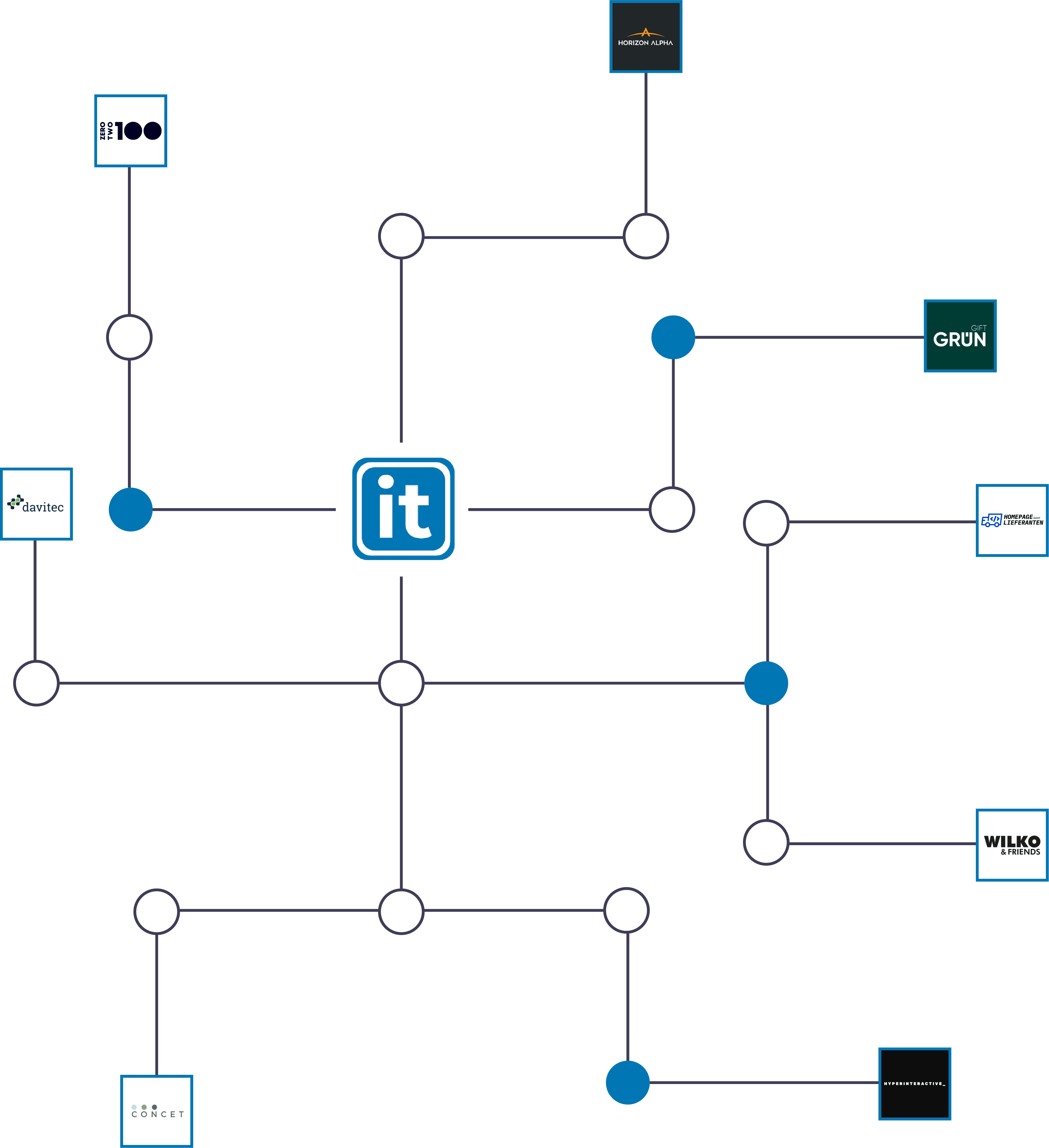 Netzwerk Grafik