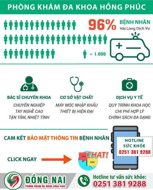 Phòng Khám Đa Khoa Hồng Phúc Biên Hòa – Địa chỉ phòng khám chữa viêm đường tiết niệu ở Biên Hòa Đồng Nai tốt nhất