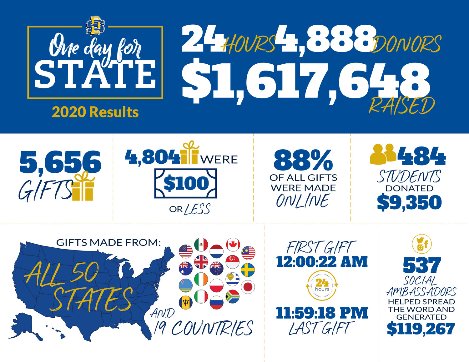 South Dakota State's mid-pandemic giving day was the institution's best to date.