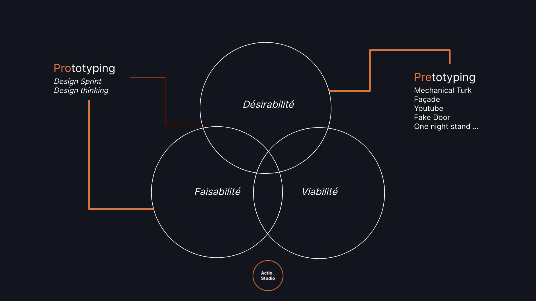 Le pretotyping vous aide à définir si votre produit ou service est désirable.