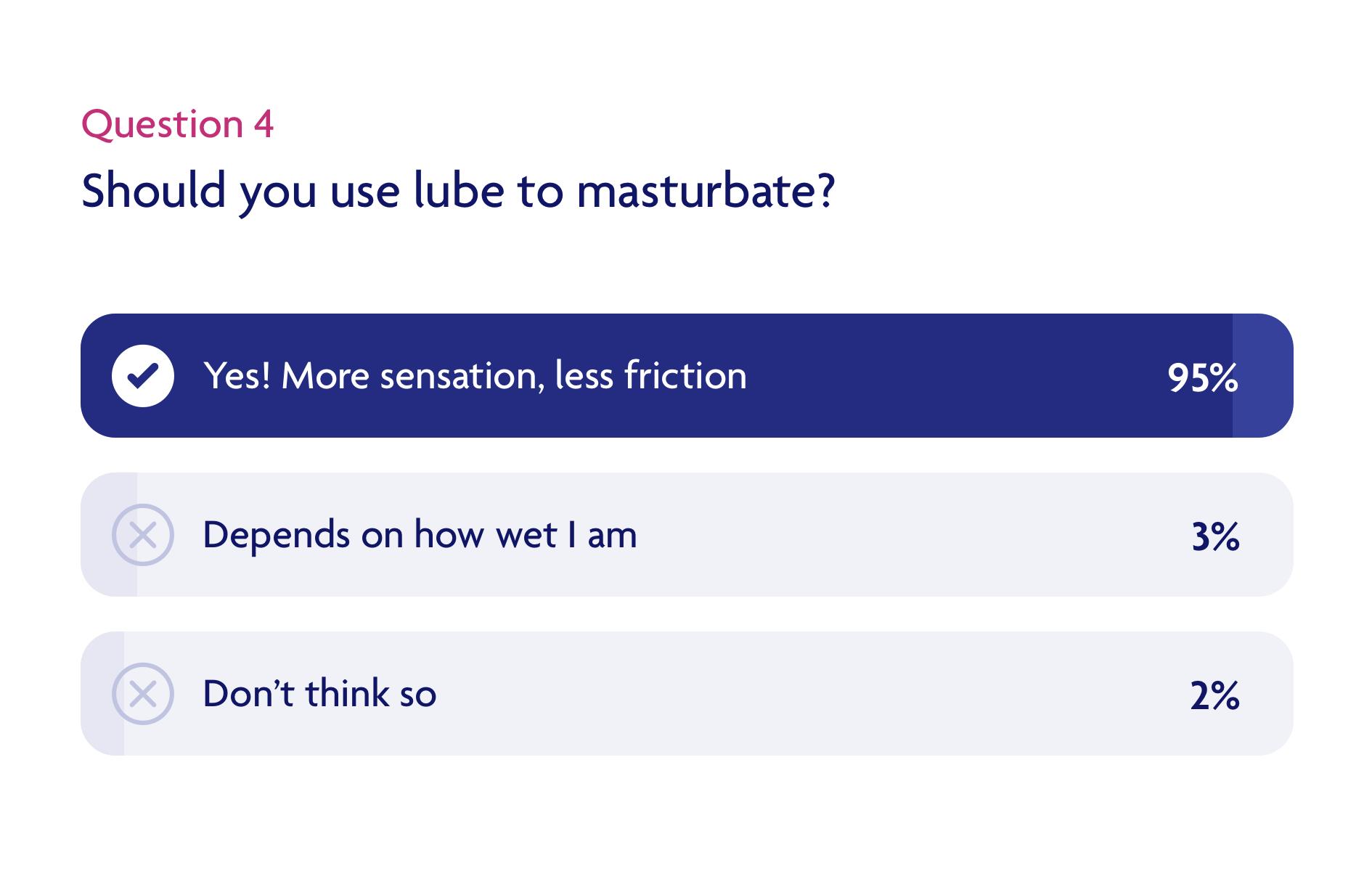 Should you use lube to masturbate?
