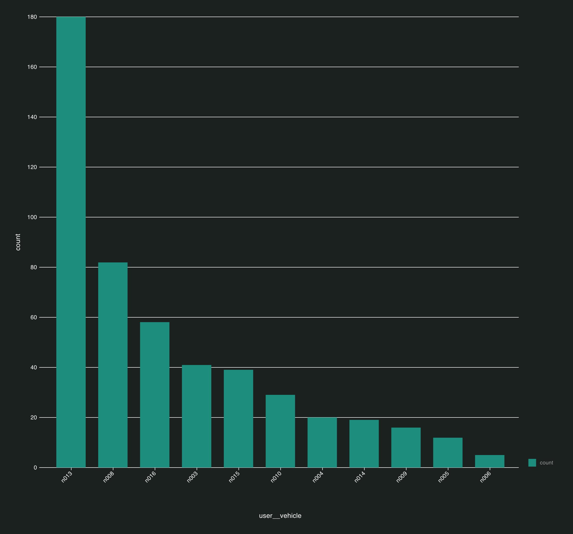 Histogram of metadata in a dataset generated by Aquarium