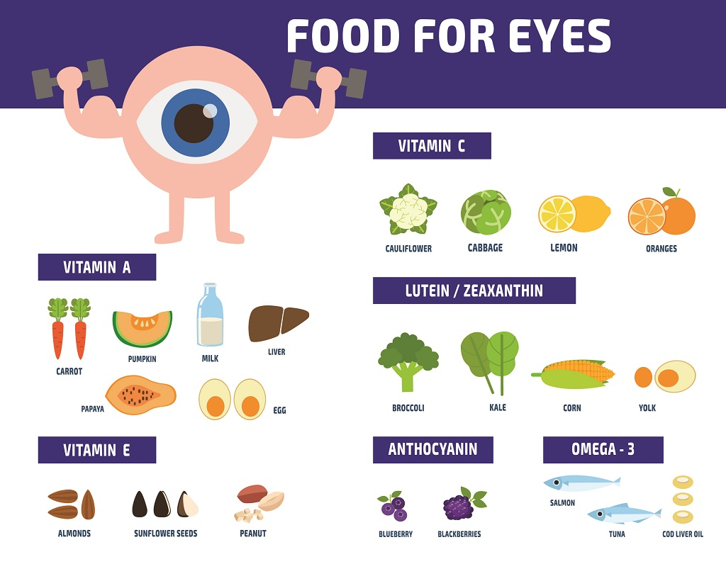 What Vitamins Are Good for Eyesight