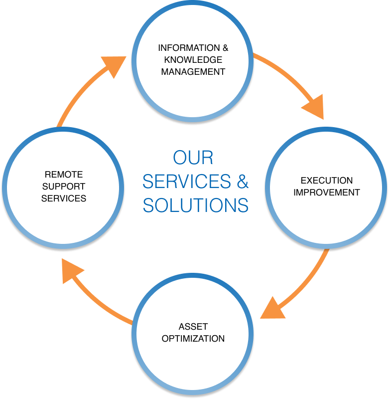 Our Services & Solutions