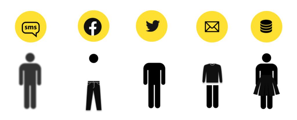 Illustreration hur mycket man vet om kunder olika sorters kanaler