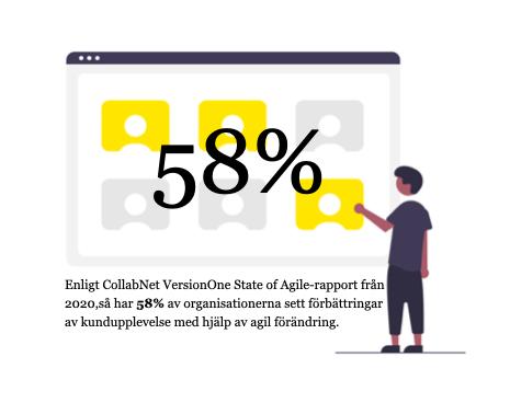 58% av organisationerna sett förbättringar av kundupplevelse med hjälp av agil förändring.