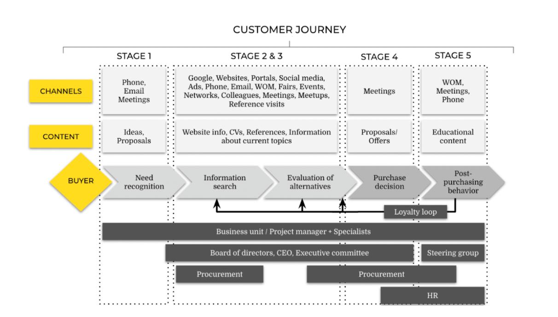 En visualisering av en customer journey map