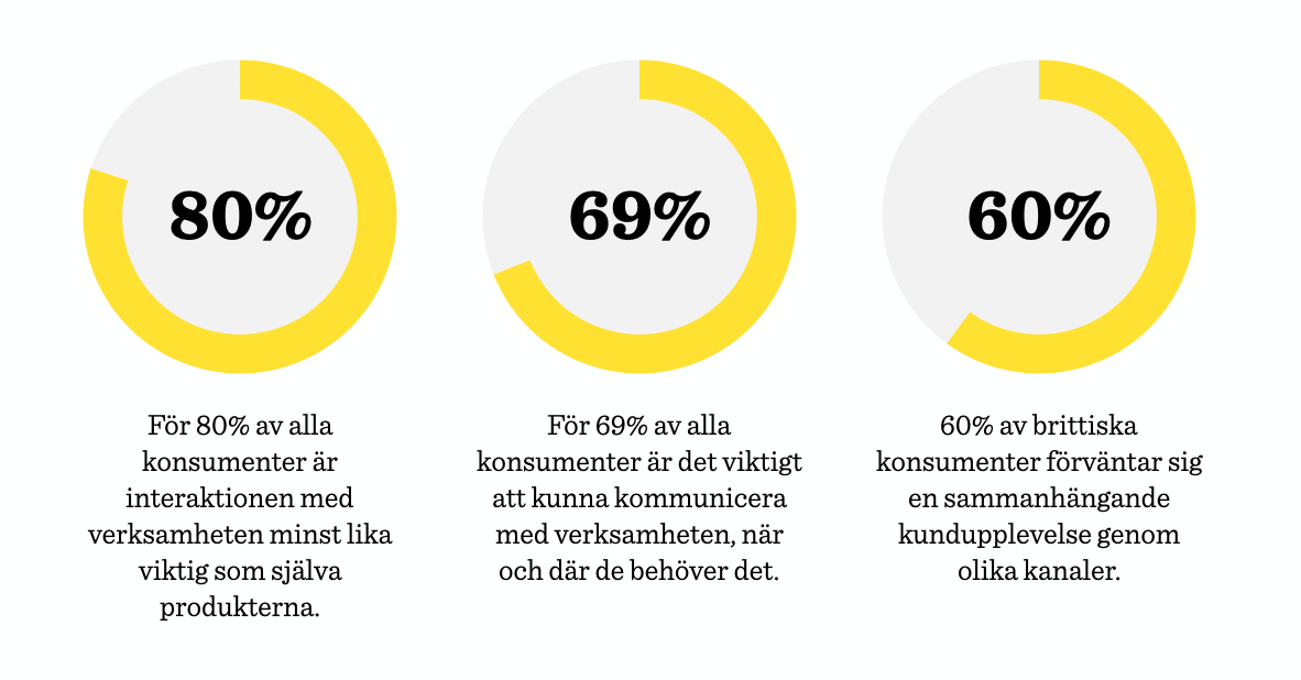 statistik över hur viktigt det är med hela kundresan