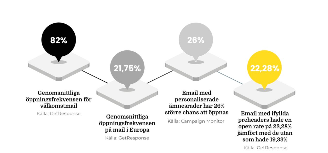 statistik från inlägget i en illustration