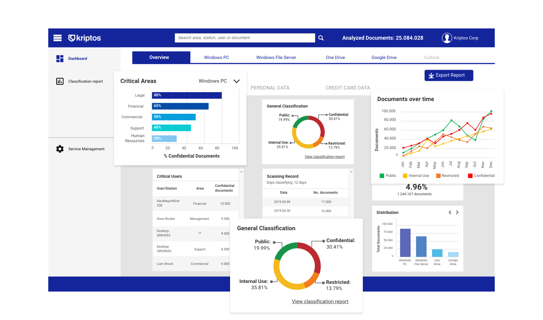 Our dashboard can show you where and who has every document on your company.