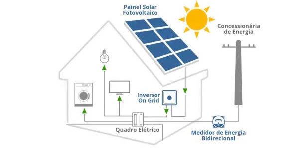 compensacao-de-energia-solar