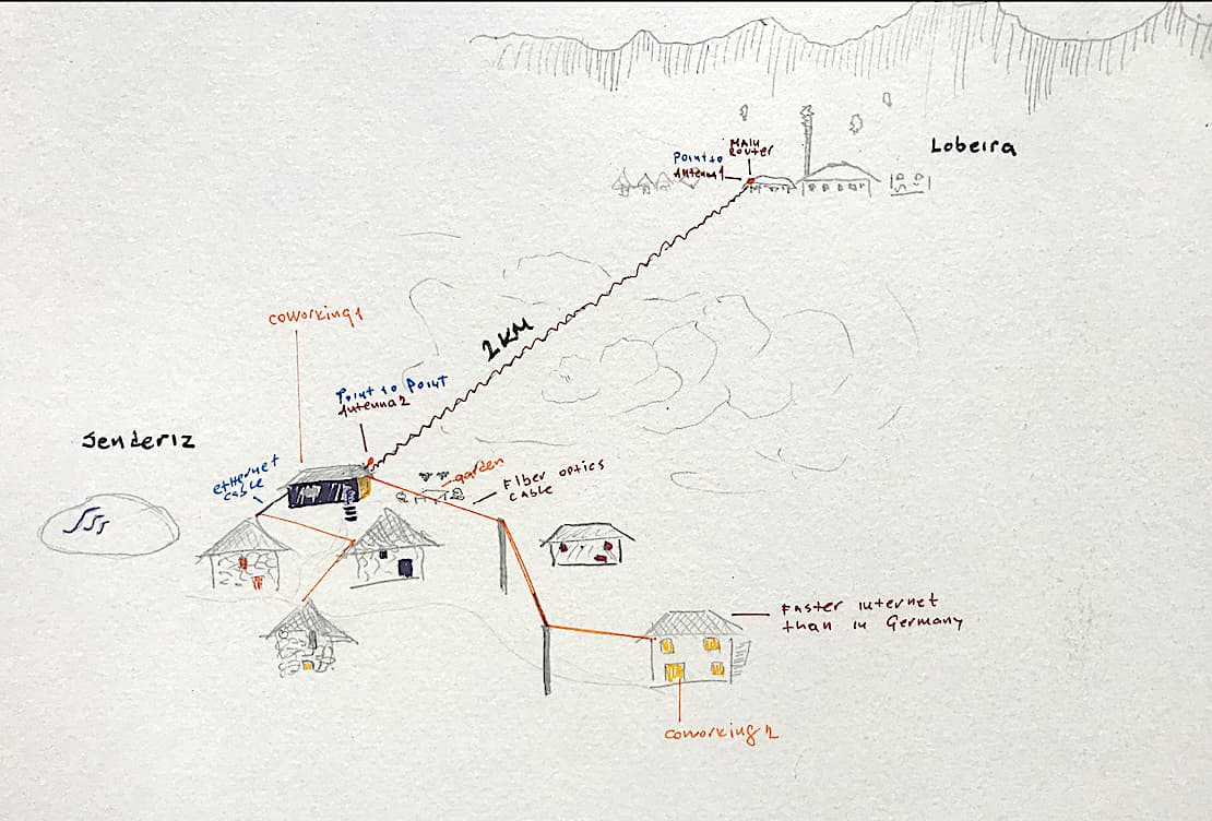 Drawing with a map which shows how we brought internet to a tiny village in Senderiz