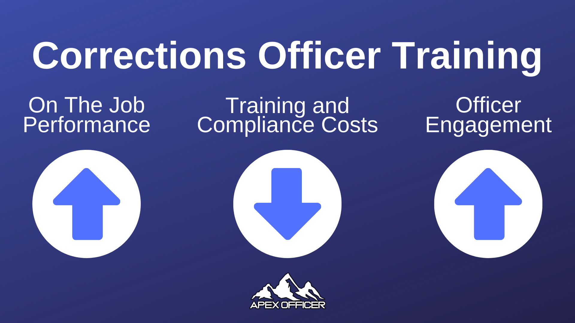 Apex Officer Corrections Officer Training Simulator Advantages