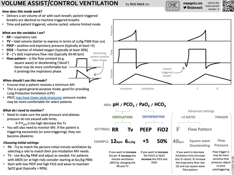 Volume assist_Control ventilation
