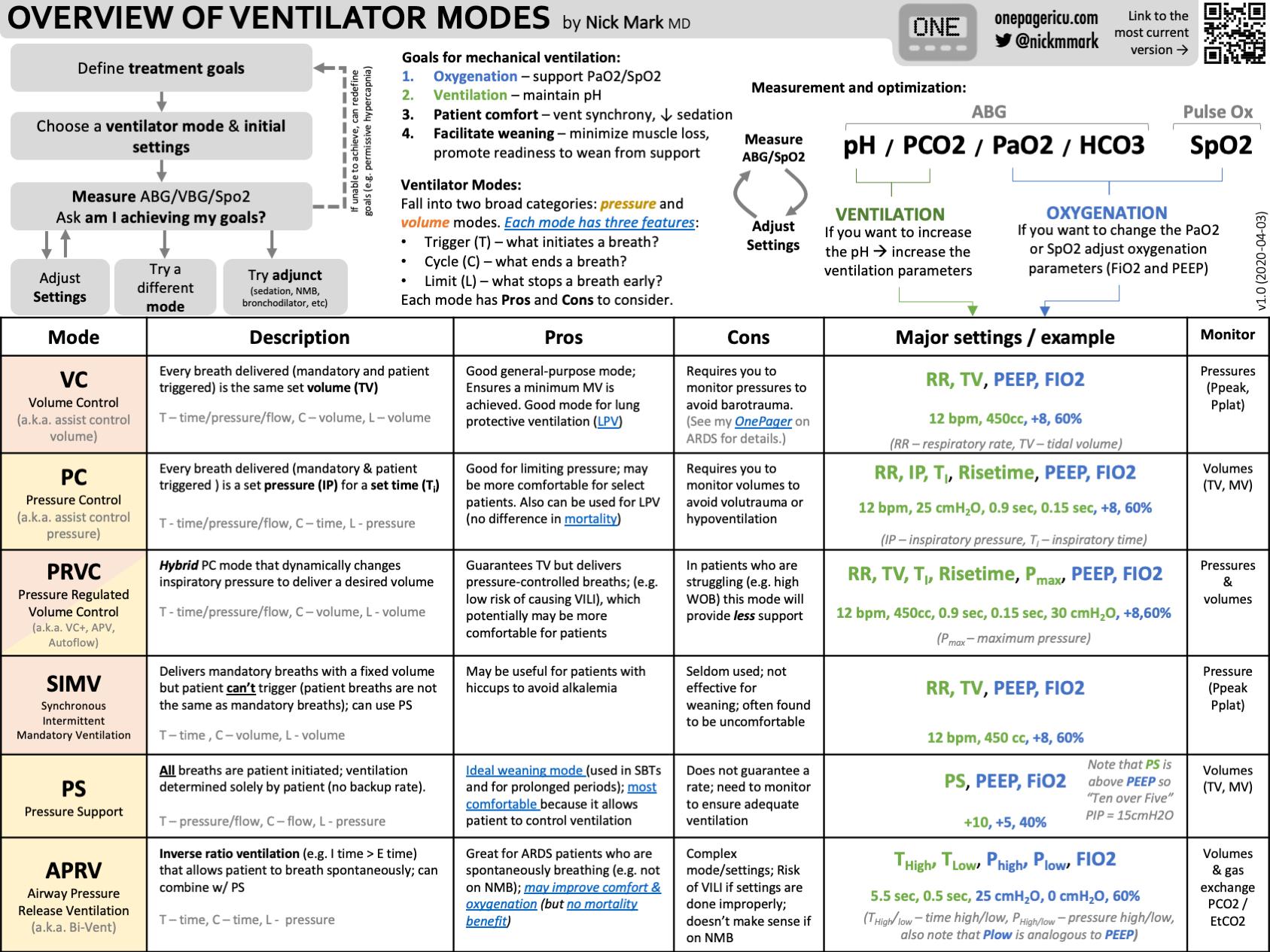 Overview ventilator modes