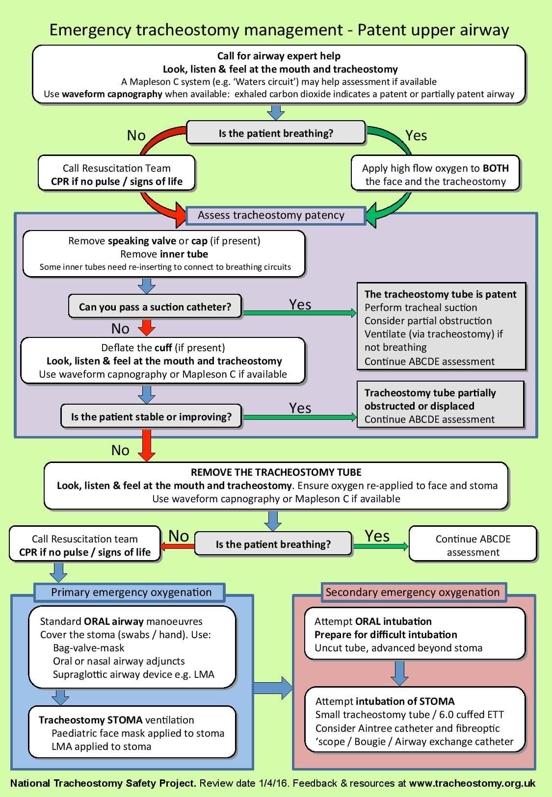 Emergency tracheostomy management