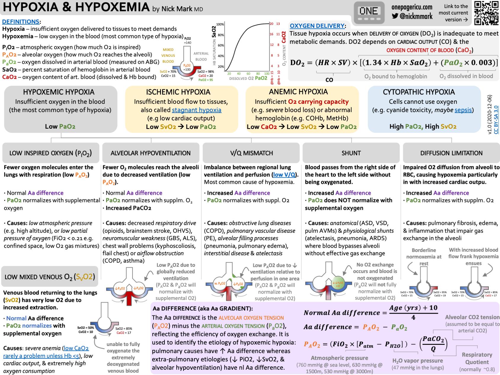 Hypoxia and hypoxemia