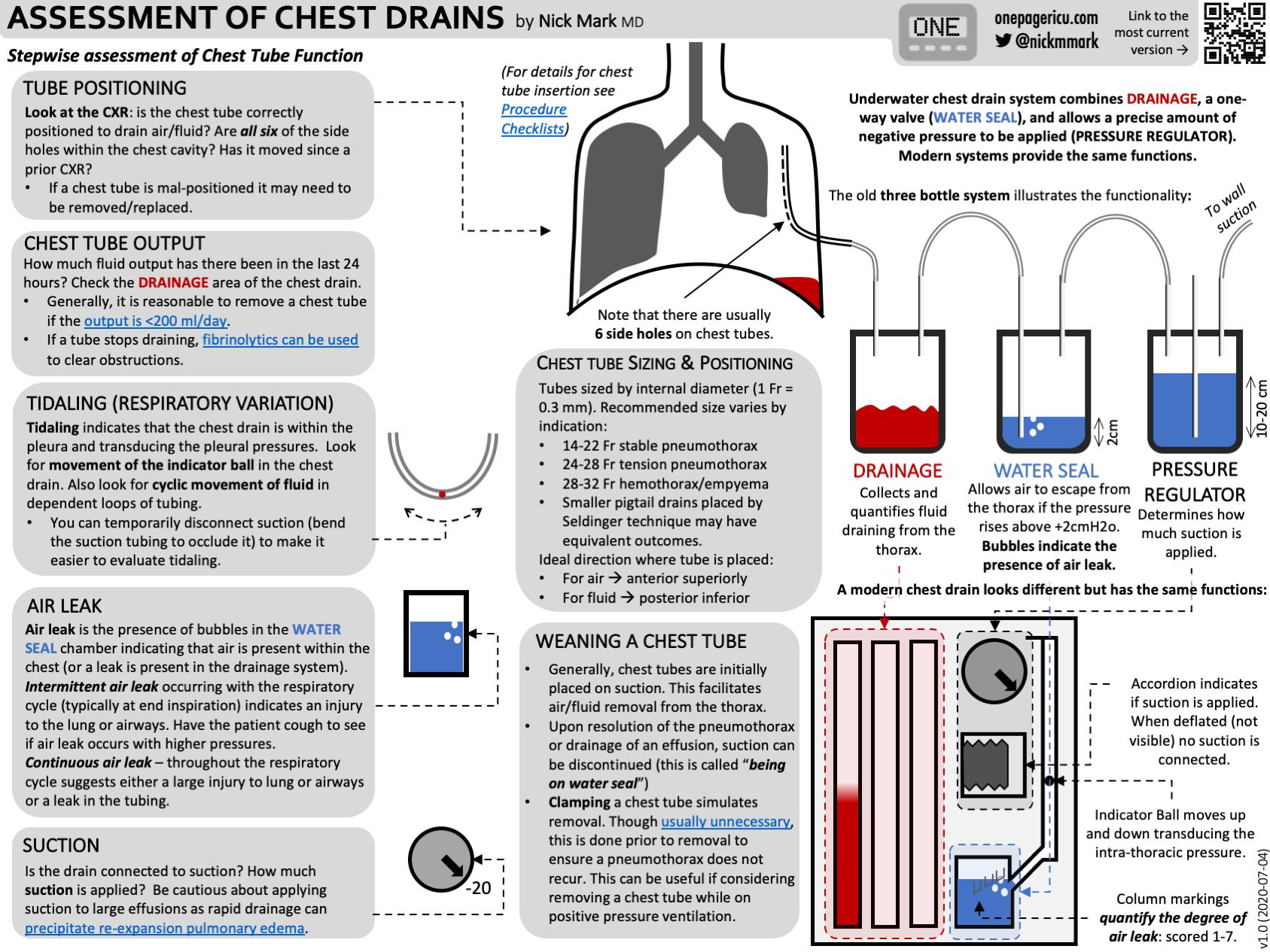 Chest drains