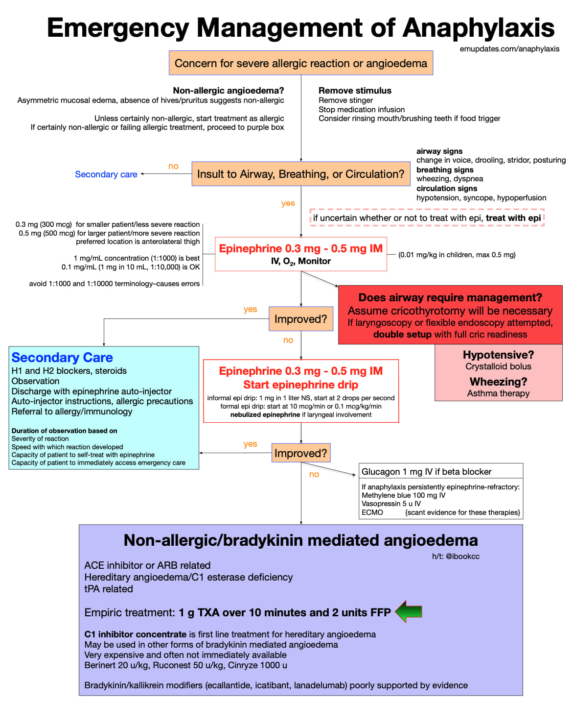 Anaphylaxis management