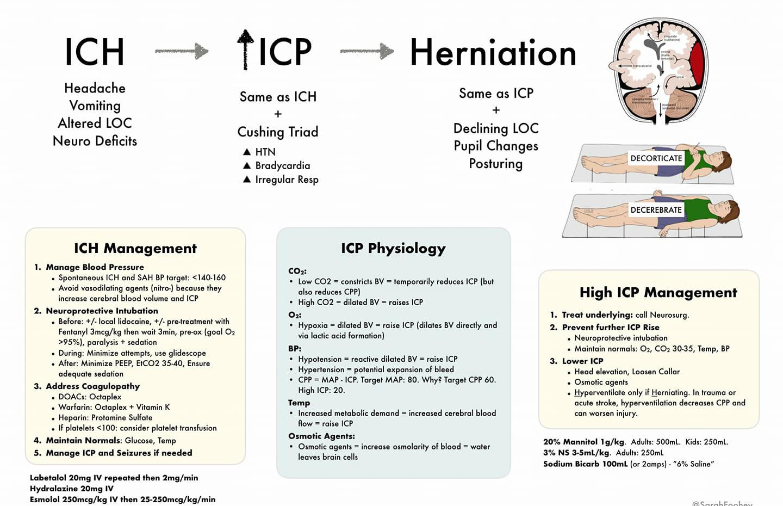 Intracranial haemorrhage