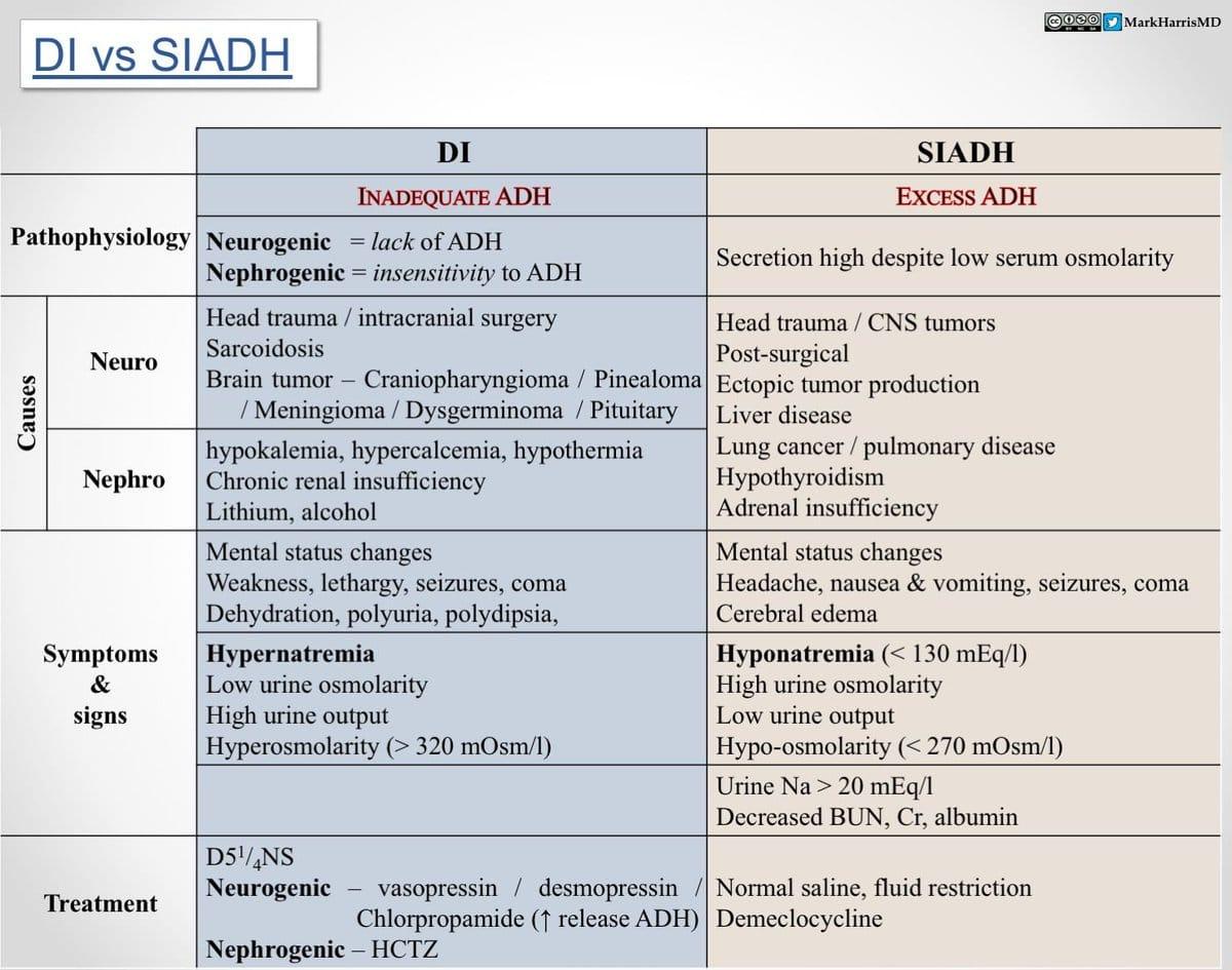 Diabetes insipidus vs. SIADH