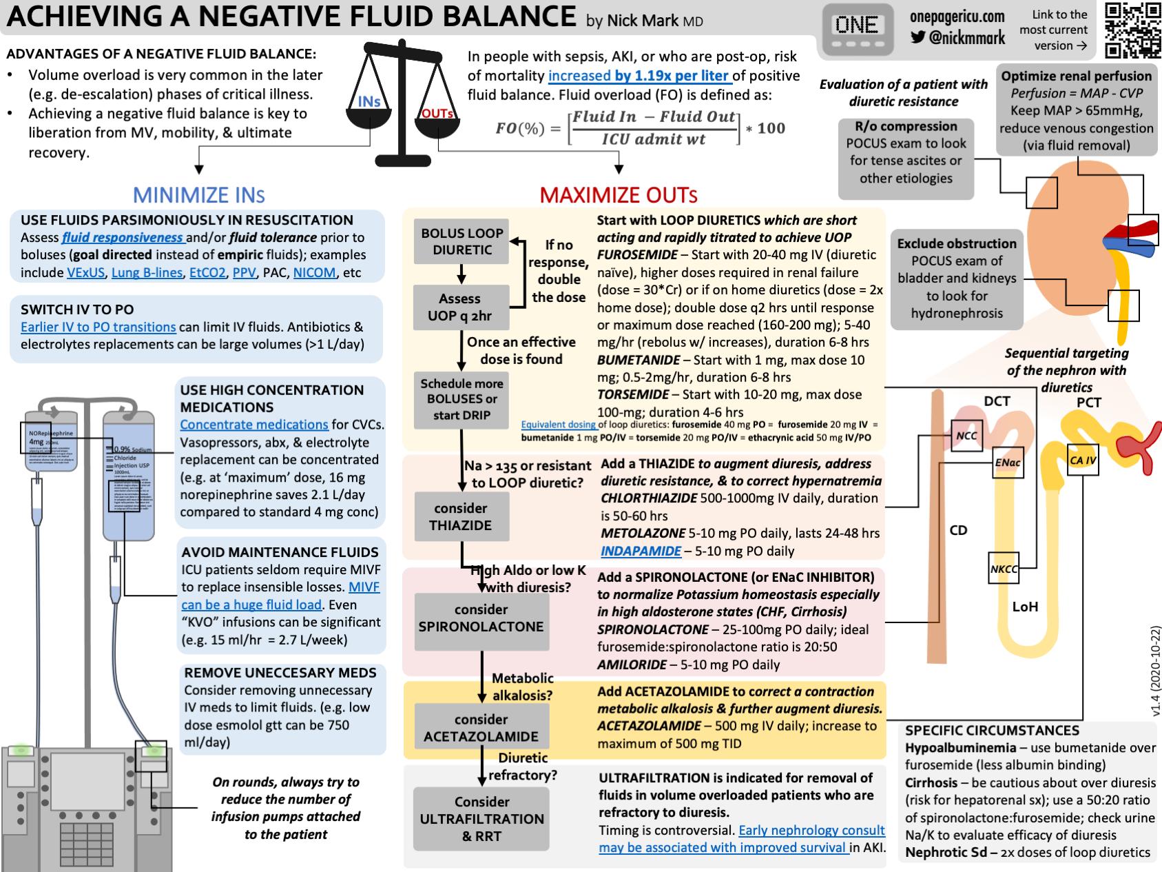 Negative fluid balance