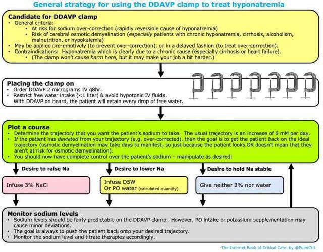 DDAVP to treat hyponatremia