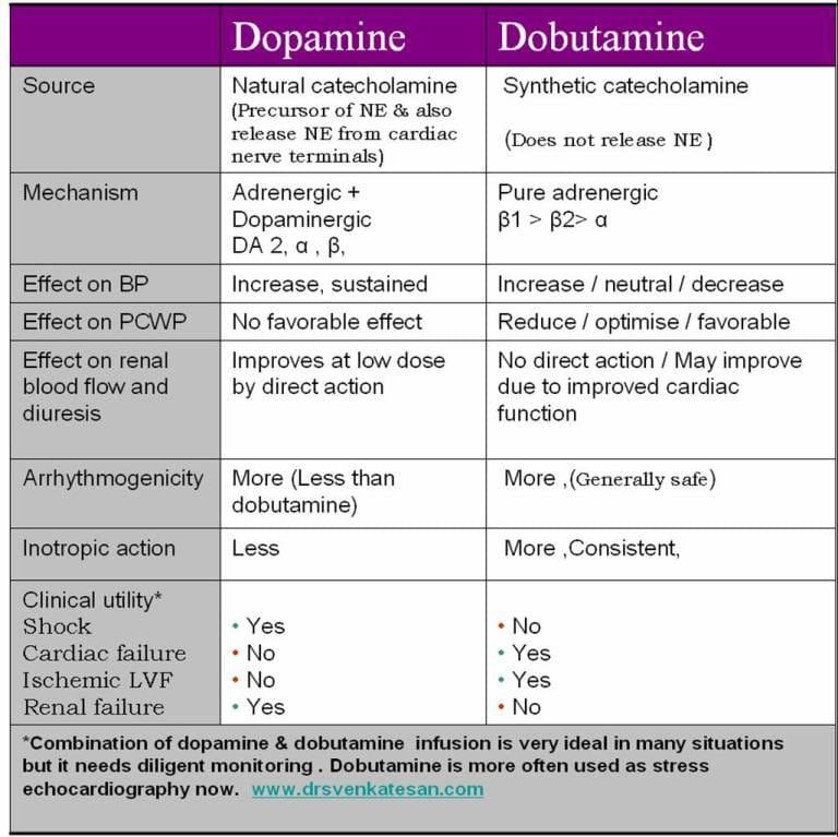 Dopamine vs. dobutamine