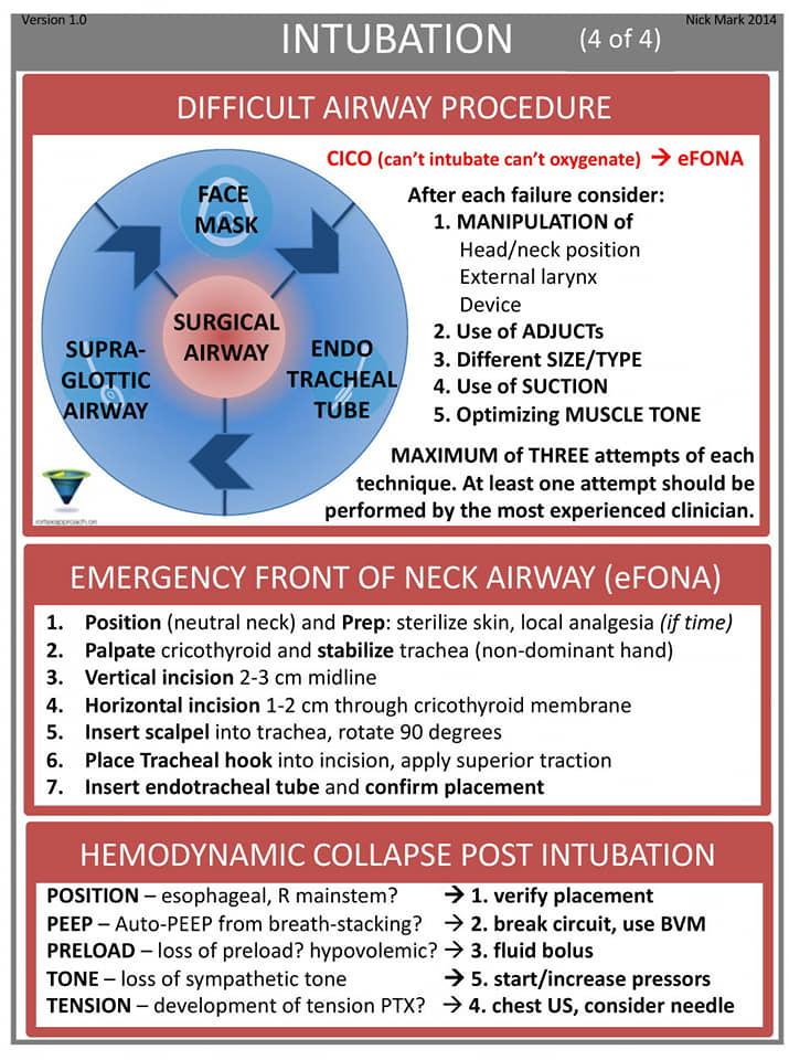 Airway intubation checklist 4
