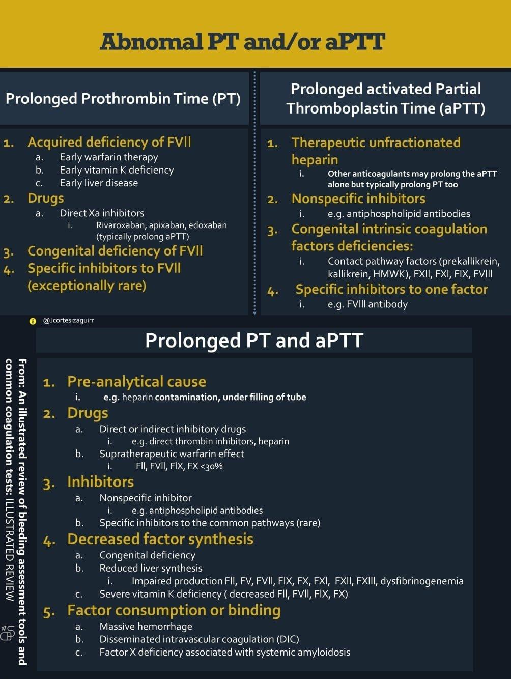 Abnormal PT and APTT