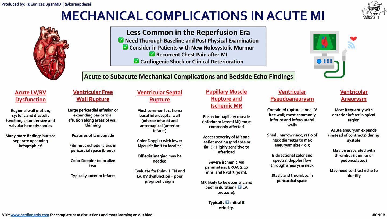 Mechanical complications of myocardial infarction