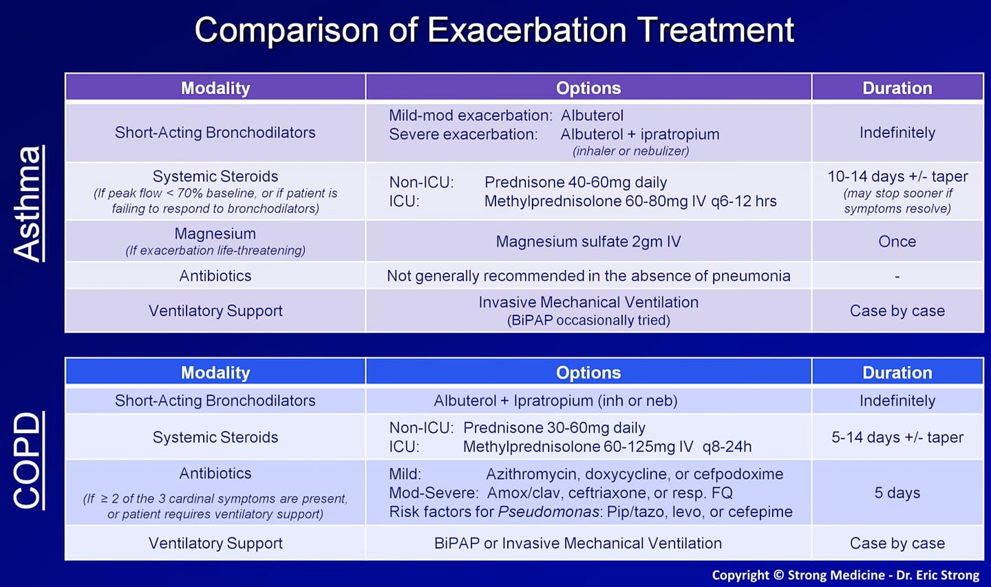 Exacerbation of COPD and astma treatment